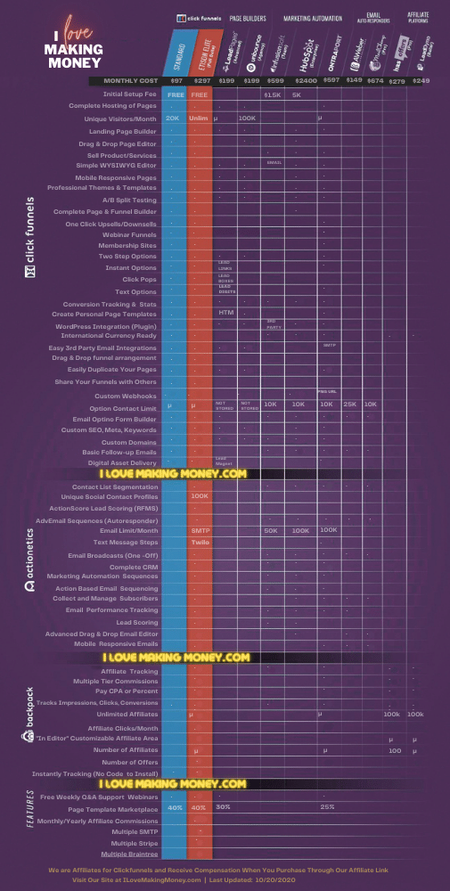 Clickfunnels Comparison Chart