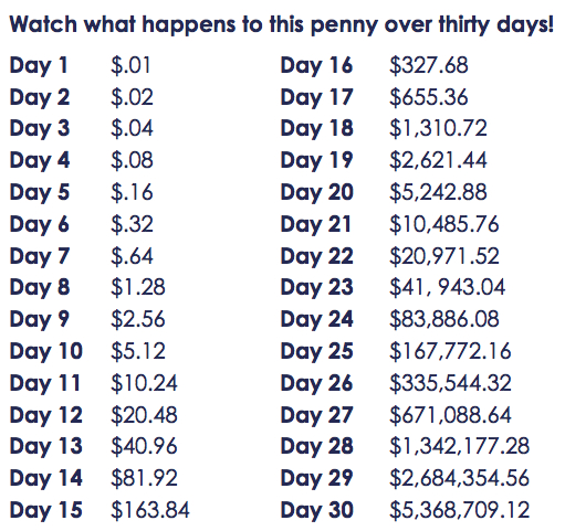 Penny Doubled Everyday for 30 Days